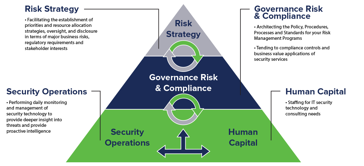Enterprise CyberRisk Management Framework